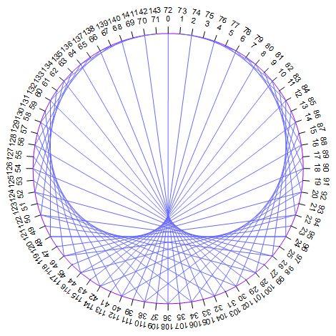 Op'Art (3) - Des tables de multiplications aux courbes cycloïdales - Collège Jean Aviotte - Guîtres