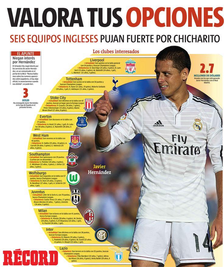 Checa la situación que viven los clubes  que podrían ser el destino de Chicharito, tras su salida del Real Madrid