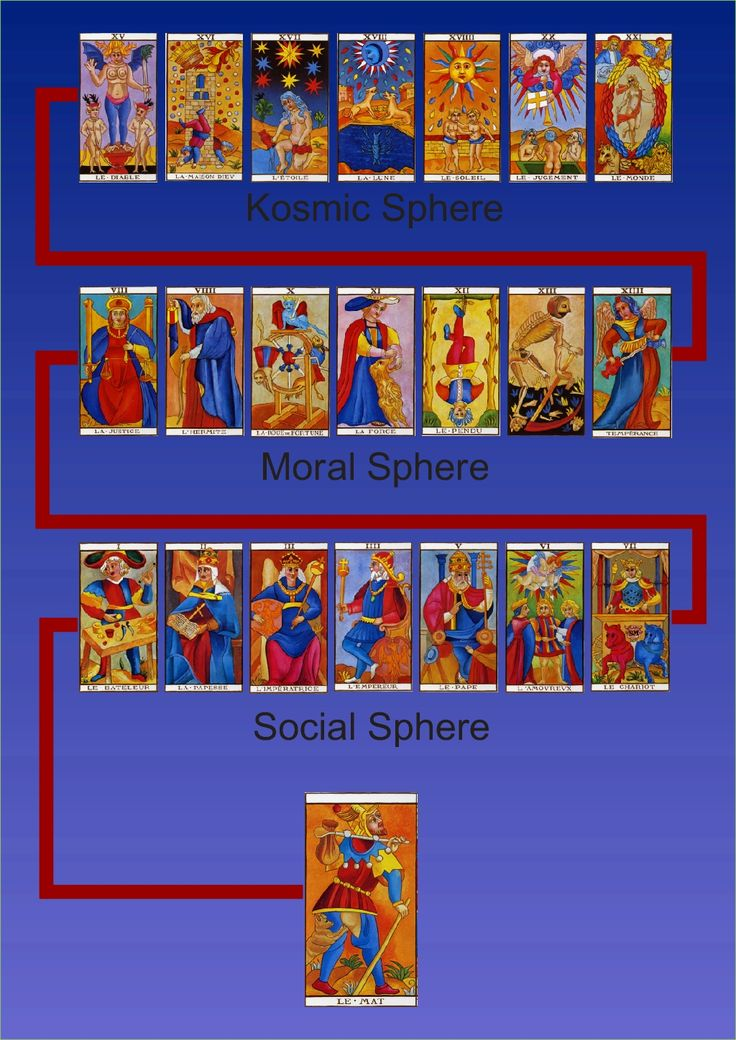 199 Best Images About Tarot On Pinterest
