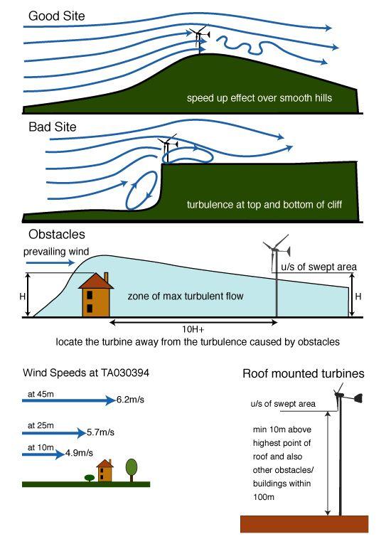 Best 25 Wind Turbine Ideas On Pinterest Home Wind