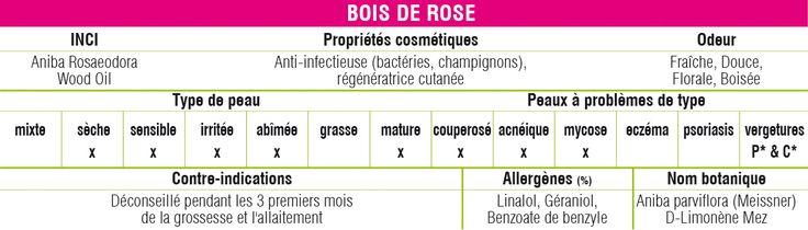 Propriétés cosmétiques de l'huile essentielle de Bois de Rose (Aniba rosaeodora) http://www.huiles-et-sens.com/fr/3-huile-essentielle-bois-de-rose.html