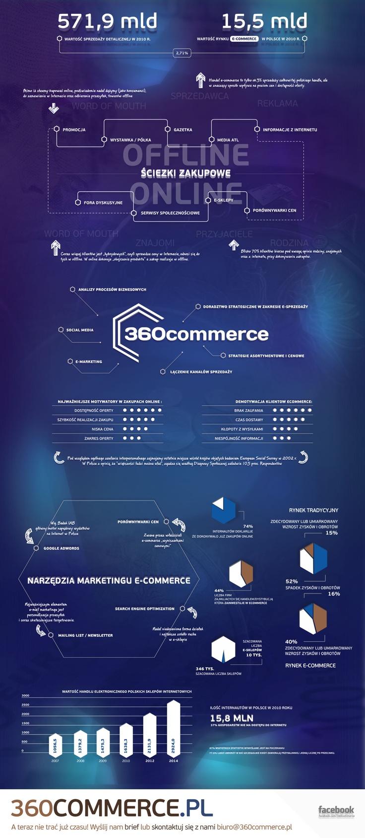 Potencjał rynku e-commerce #infografika