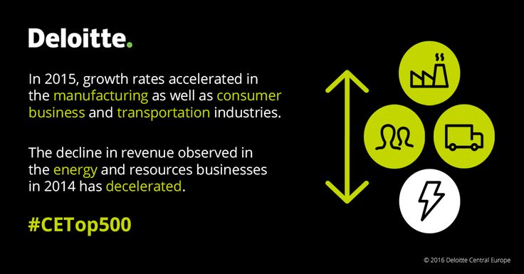 In 2015, growth rates accelerated in the manufacturing as well as consumer business and transportation industries. The decline in revenue observed in the energy and resources businesses in 2014 has decelerated. #CETop500 #Deloitte #CentralEurope #CE #energy #resources