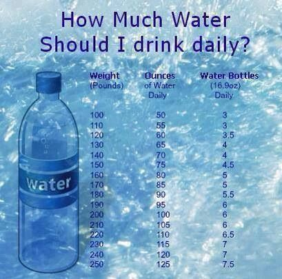 Recommended daily water intake.
