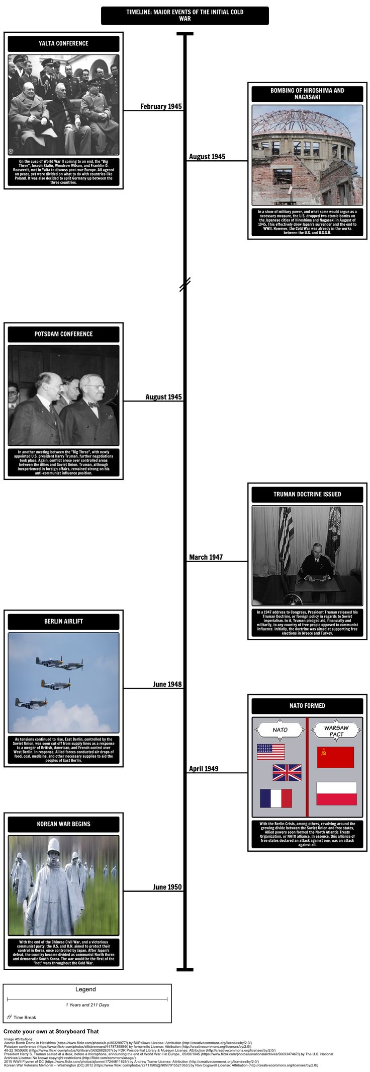 History of the Cold War - Have students use a timeline to outline and define events immediately following the end World War II.