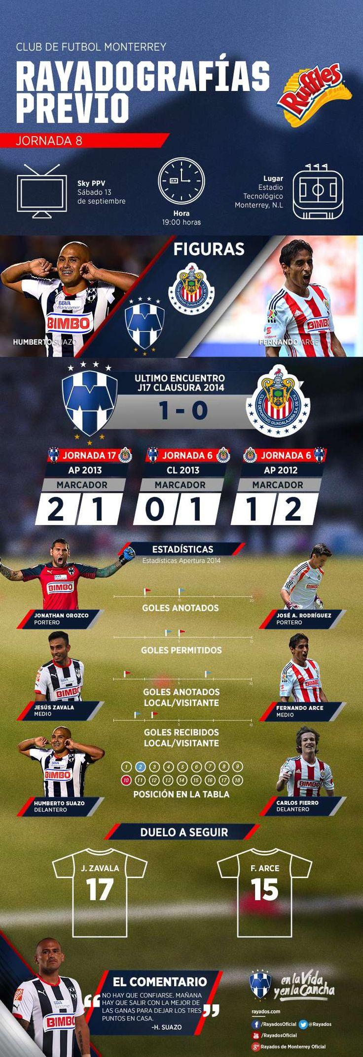 La #Rayadografía del partido de hoy Club de Futbol Monterrey vs. Chivas es presentada por Ruffles MX. #VamosRayados.