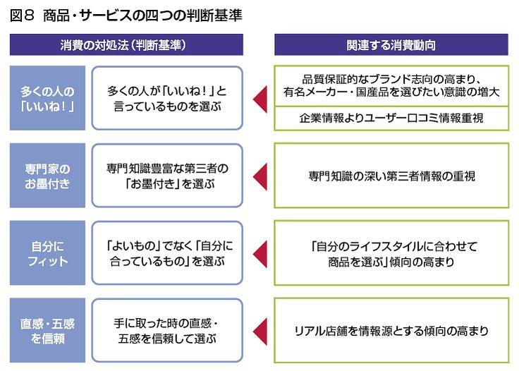 図8  商品・サービスの四つの判断基準