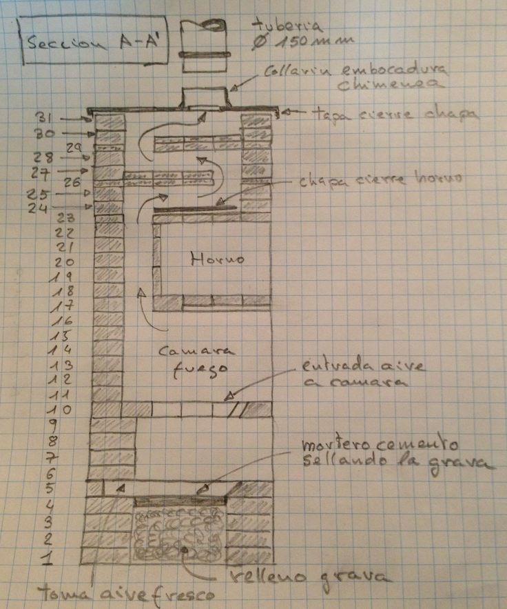 17 mejores ideas sobre planos de chimeneas en pinterest for Estufas de lena rusas