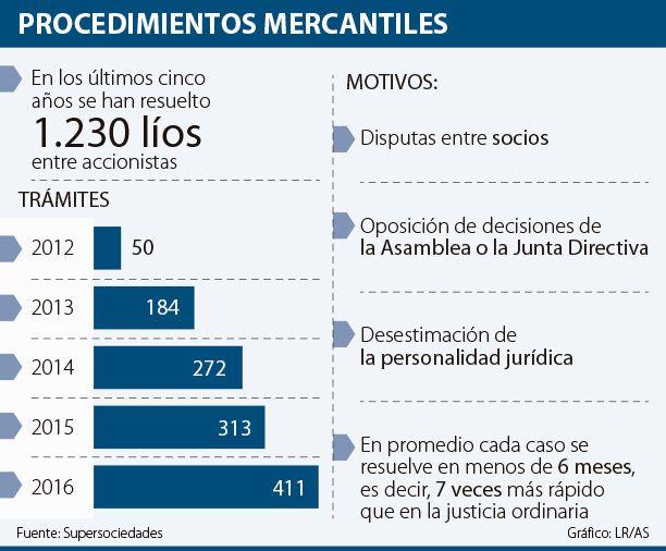 Supersociedades ha recibido 1.200 demandas entre socios