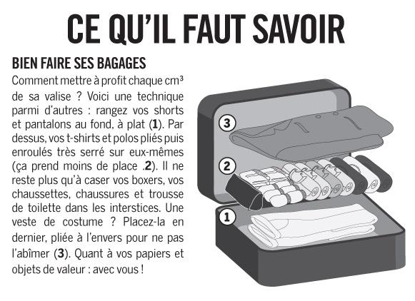 Comment bien ranger sa valise pour optimiser chaque mètre carré ?