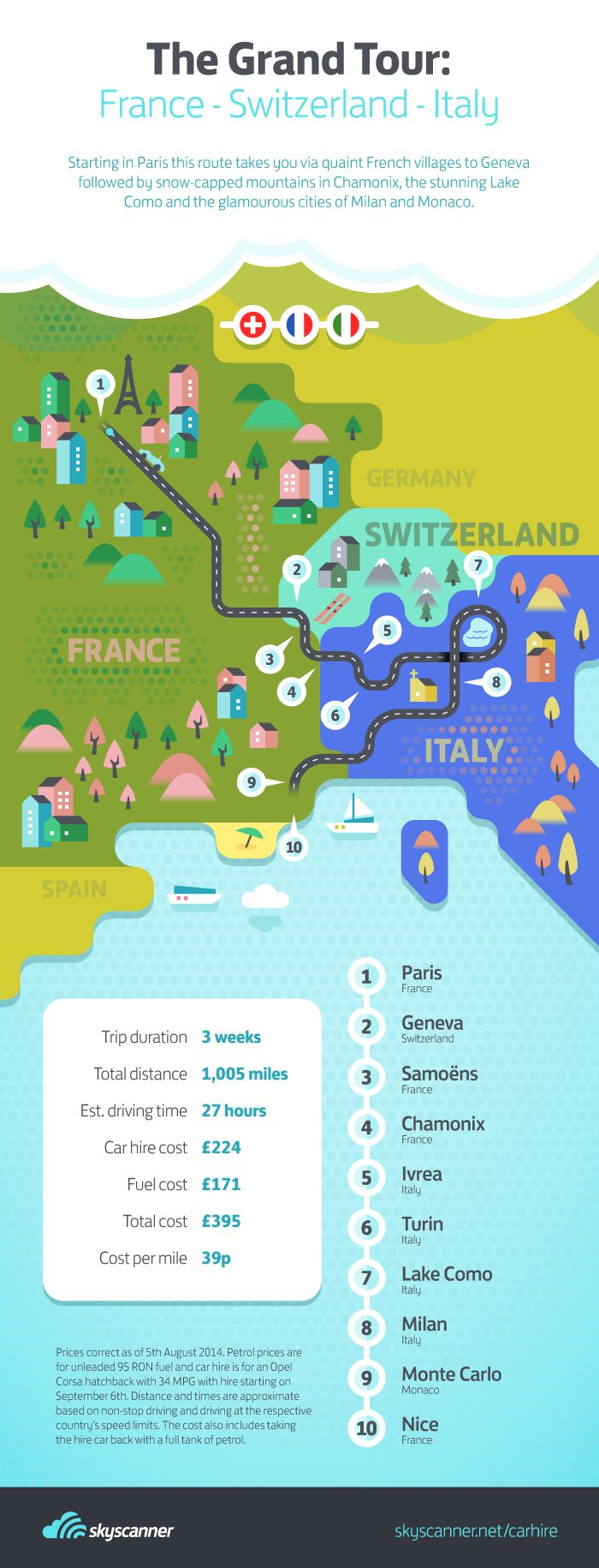 As part of our summer road-trip season we have researched some of the best trips you can do by car. Here's our guide to one of Europe's ultimate road-trips: the 'Grand Tour', featuring France, Switzerland and Italy. This trip takes in picture-postcard French villages, snow-covered alpine mountains and the glitz and glamour of Monaco and Milan!