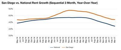 San Diego rent evolution, click to enlarge