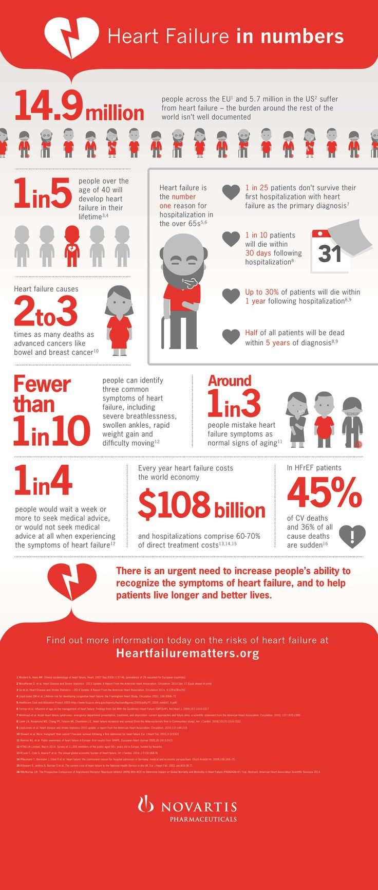 Heart failure is one of the most rapidly growing #cardiovascular diseases. Learn more about #heartfailure in this infographic.