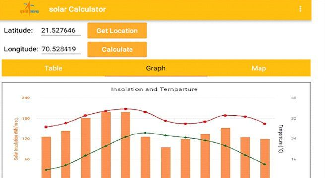 New Delhi: Indian Space Research Organisation's Ahmedabad-based Space Applications Centre (SAC) has developed an Android app, named Solar Calculator, for computing the solar energy potential of any location. Developed at the behest of the Union Ministry of New and Renewable Energy, the...