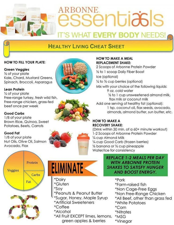 Arbonne's 28-day Clean Eating Challenge. Here's your 1-pg ...