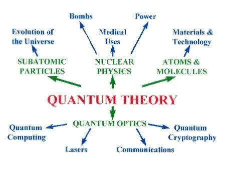 Modern Physics and Hindu Philosophy
