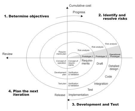 Gadamer's Truth and Method, Hermeneutic Circle