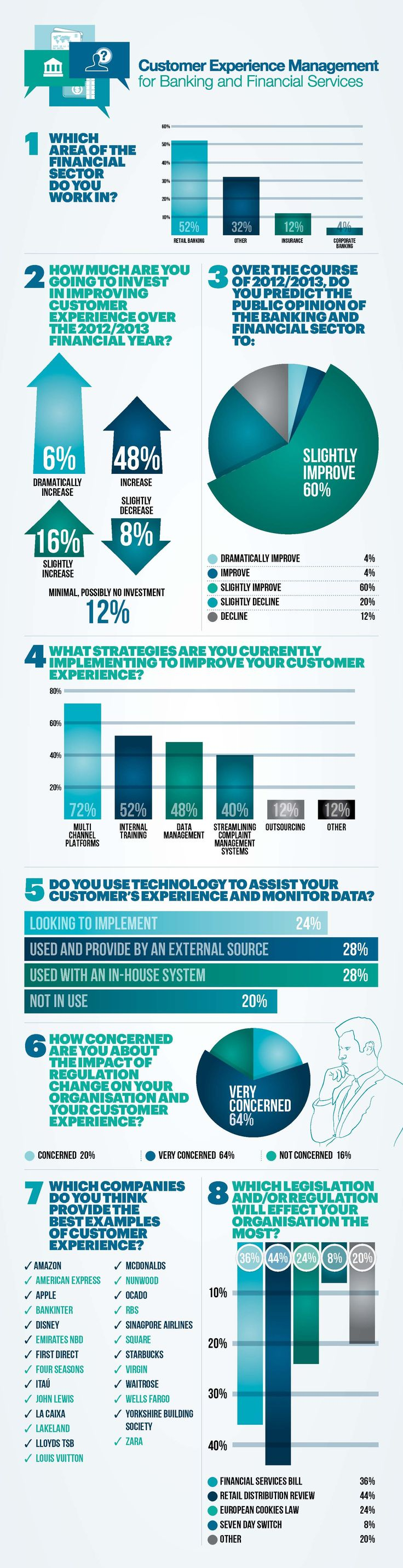 Customer Experience Management for Banking and Financial Services. If there were ever an industry prone to unique, intricate customer experience challenges, it is the financial services sector. This infographic, based on exclusive research by Customer Management IQ and the Customer Experience Management