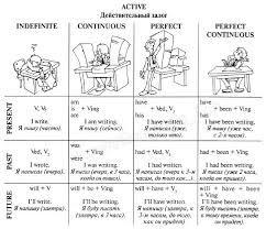 Картинки по запросу полиглот времена глаголов