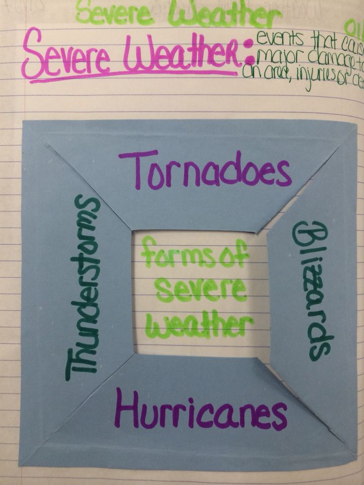 Foldable about forms of severe weather for our 8th grade science Interactive Notebook