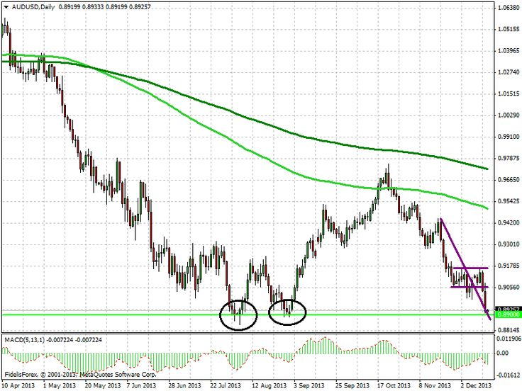 Aussie/Dollar 0.89 Are you ready for it. It was reached in August and acted as support so keep your orders ready to make some pips.