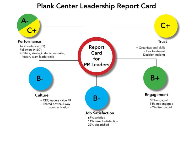 The first Plank Center Leadership Report Card on communication leaders highlights a Grand-Canyon-sized gap between leaders' evaluations of their own performance and those of their employees. Leaders earned high marks for work engagement, but lagged in job satisfaction, work place trust and culture.