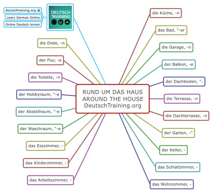 Learn German - Around the House  #Mindmap, #Vocabulary, #Audio, #Slideshare.  #learngerman