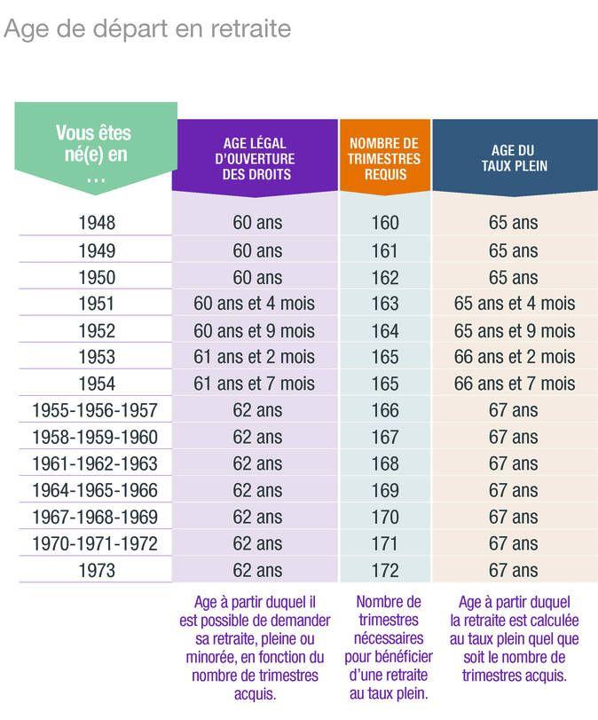 age de départ retraite - intermittent
