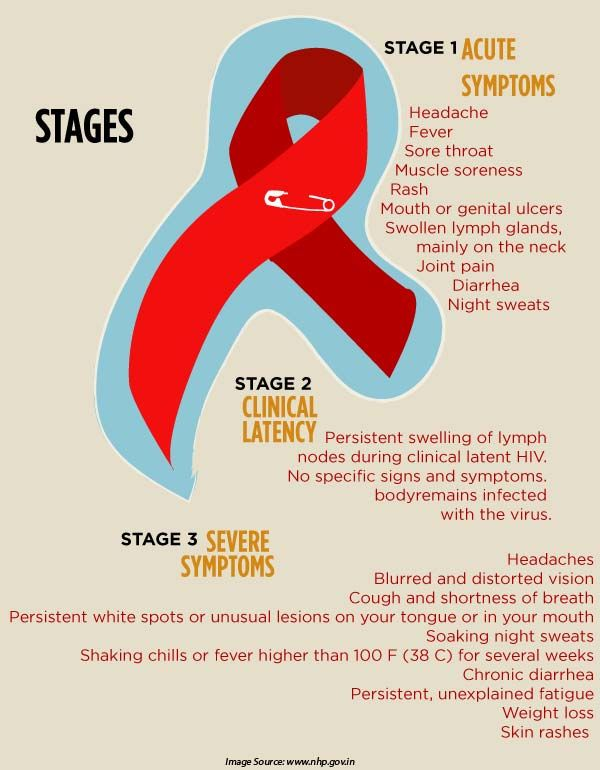 hiv signs and symptoms Common initial hiv symptoms and long-term aids complications: descriptions and definitions.
