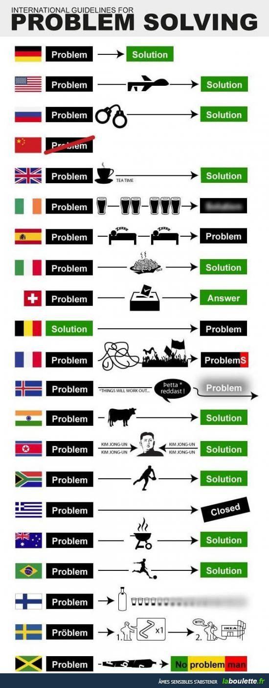 So lösen die verschiedenen Länder ihre Probleme - sehr lustig...