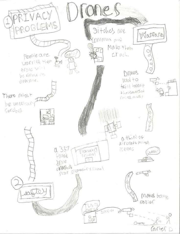 23 best student ipad projects images on pinterest educational scholastic news article drones 8th grade student created sketchnotes fandeluxe Gallery