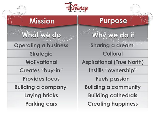 """disneys mission values """"strong culture"""" in the walt disney company ★ values: disney's mission statement is a great example of their values, in a concise paragraph the company has told you what they are going to strive to accomplish and what the company views as important."""