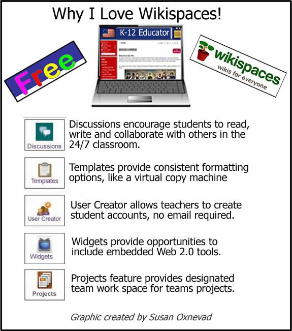 Wikispaces Features - An Interactive Multimedia Graphic