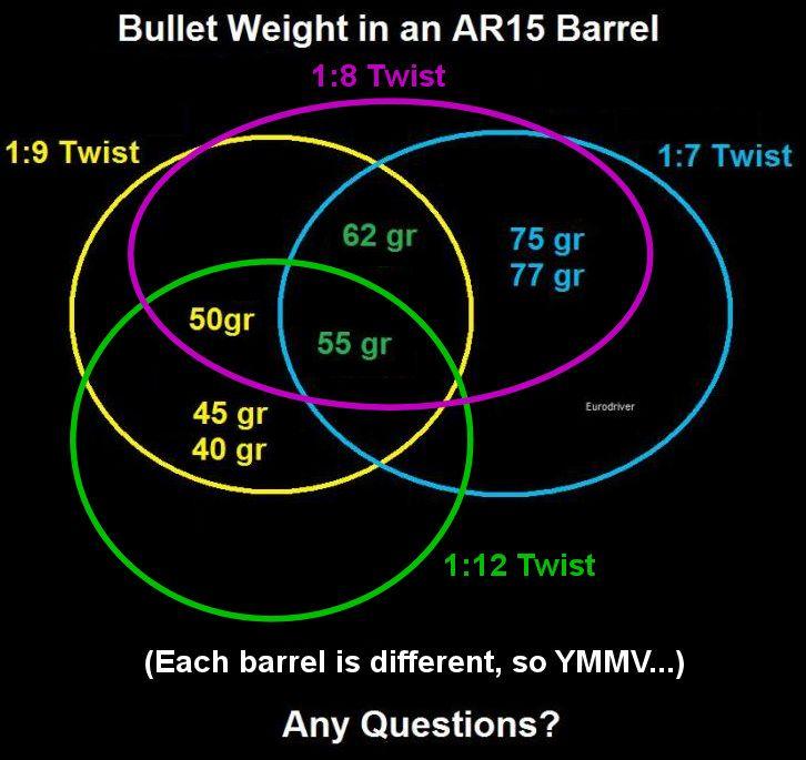 AR Barrel Twist Rate Chart