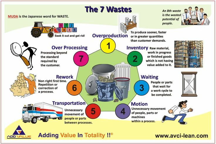 kaizen on waste elimination 8 wastes of lean an easy way i learned at a seminar to remember the wastes, they spell tim woods t – transport – moving people, products & information.