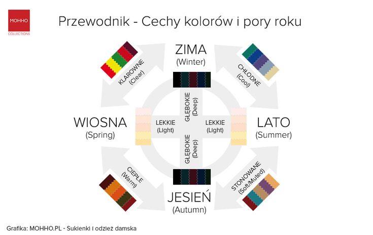 Cechy kolorów i pory roku - Typy kolorustyczne