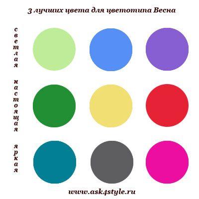 лучшие цвета для цветотипа Весна