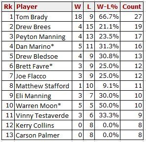 Tom Brady is the only QB in NFL history to have a winning record in games with 50 or more pass attempts  https://www.twitter.com/i/web/status/828485274682421248 Submitted June 11 2017 at 09:57AM by defnotkayjay734 via reddit http://ift.tt/2sr5IRR