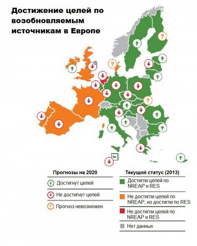 """Разрушение мифа о """"зеленой"""" энергетике Европы : Аналитика и прогнозы : Экономика и финансы : Subscribe.Ru"""