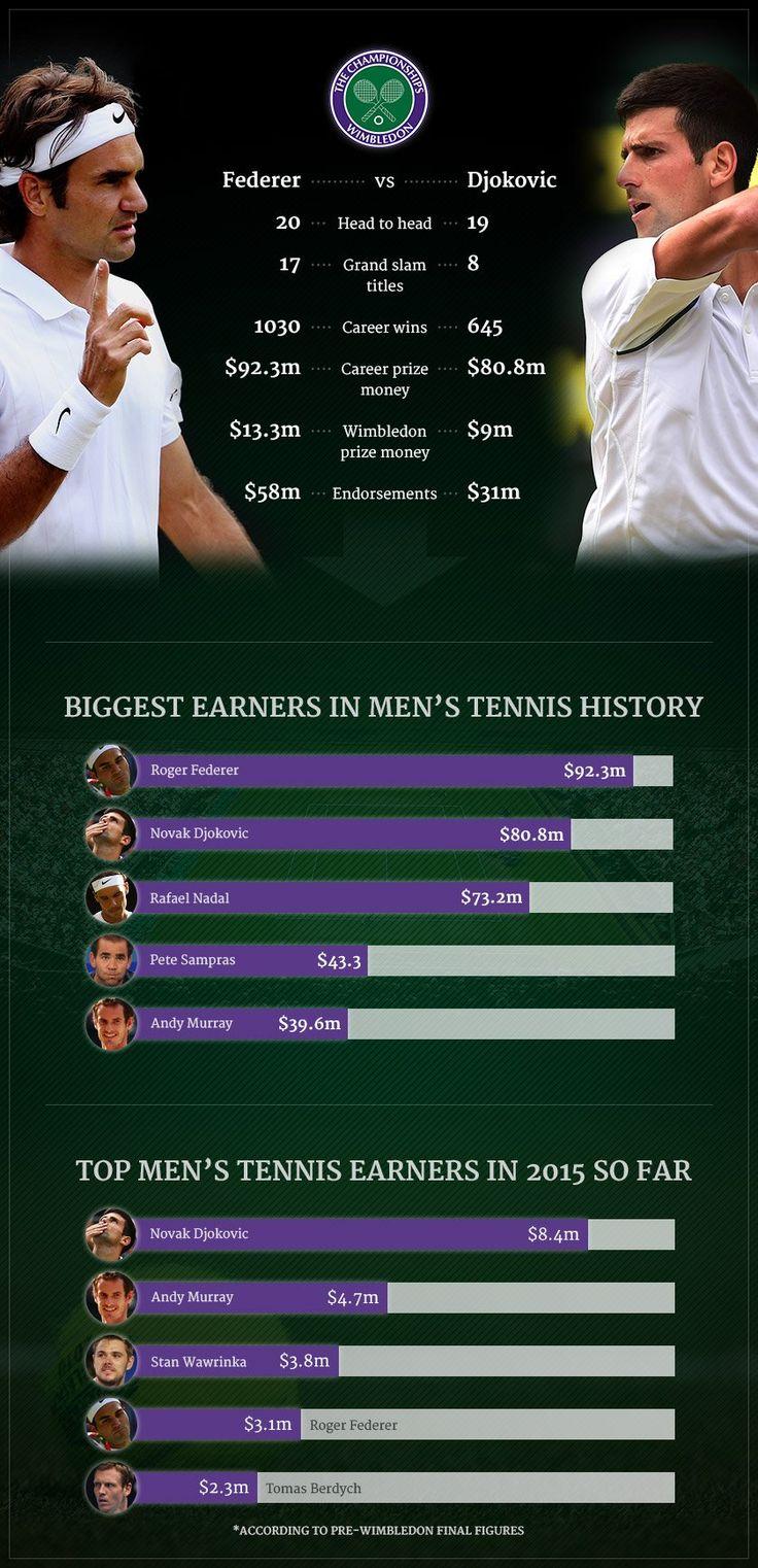 http://www.heysport.biz/ http://heysport.biz/ Wimbledon men's singles final 2015: Roger Federer v Novak Djokovic in prize money   City A.M.