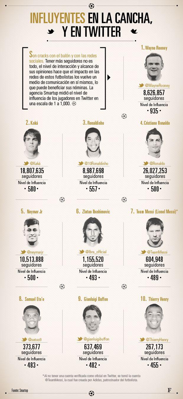 El primer ranking #infografía de Smartup para Forbes México   Los 10 futbolistas más influyentes en #Twitter