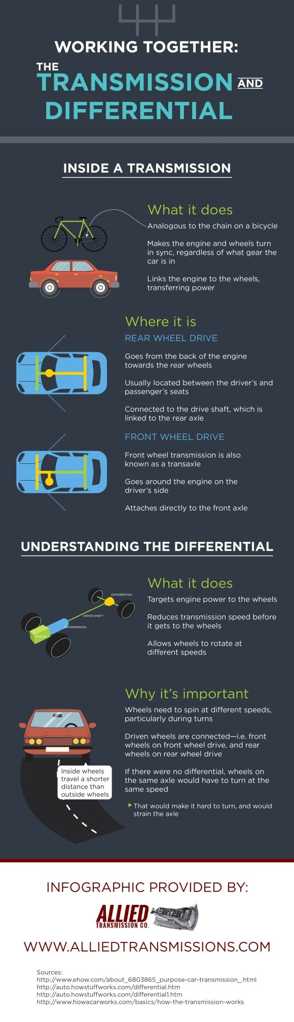 You've probably heard of a transmission, but what about a differential? Discover what this car part does and how it works with the transmission by setting your sights on this San Jose manual transmission repair infographic.