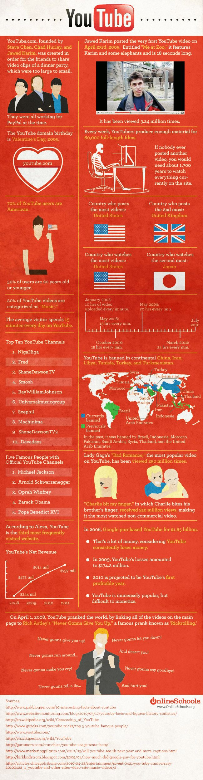#SocialMedia #Infographics - Unknown Facts About YouTube #Infografia
