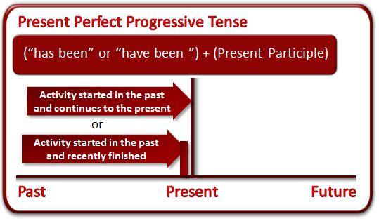 What Is The Present Perfect Progressive Tense Grammar Lesson