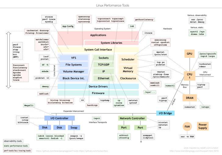 Linux Performance Tools: full version draft