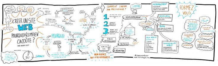 """Enregistrement graphique de la conférence """"Créer un site Web, pourquoi et combien ça coûte"""" de Mehdi Coly, Forum de l'Entrepreunariat Lyon 2014 par @RomainCouturier"""