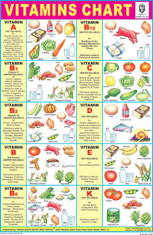 Vitamin Chart - Displays various sources of different ...