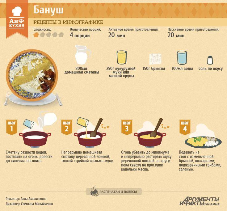 Рецепты в инфографике: бануш | Рецепты в инфографике | Кухня | АиФ Украина