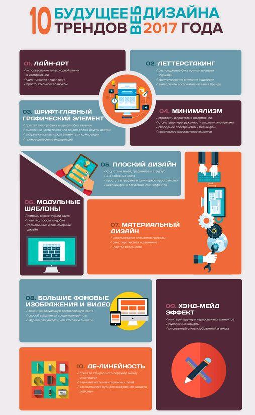 Партнёрские Программы: 10 Трендов Веб-Дизайна 2017 года в Инфографике