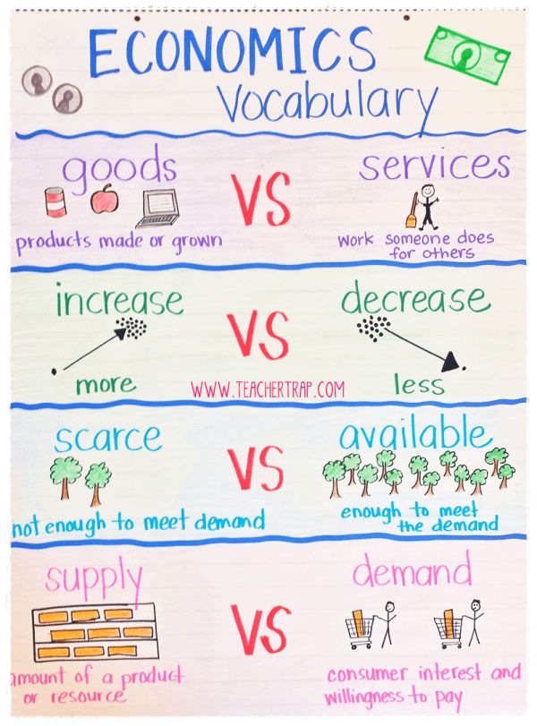 Personal Financial Literacy Economics Vocabulary Anchor Chart